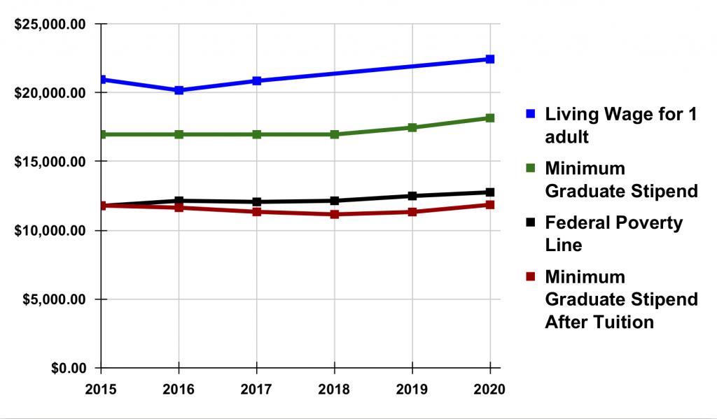 Graduate Stipend vs. Poverty Line